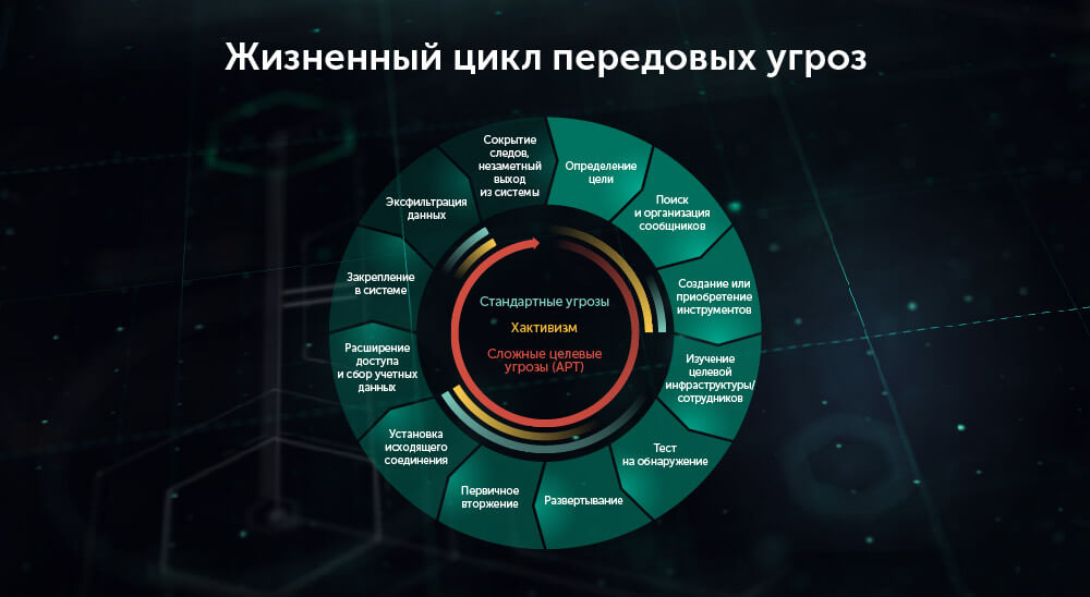 content/ru-ru/images/repository/isc/2018-images/5-warning-signs-of-advanced-persistent-threat.jpg
