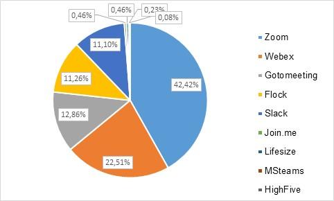 Распределение названий сервисов видеоконференций