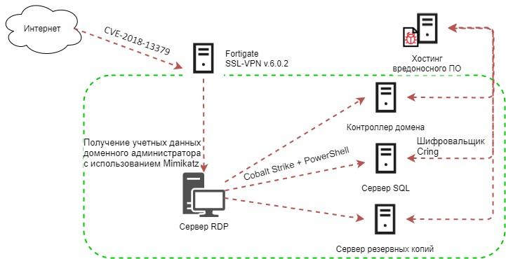laboratoriya-kasperskogo-shifrovalschik-cring-atakuet-promishlennie-obekti-cherez-uyazvimost-v-vpn-serverah.jpg