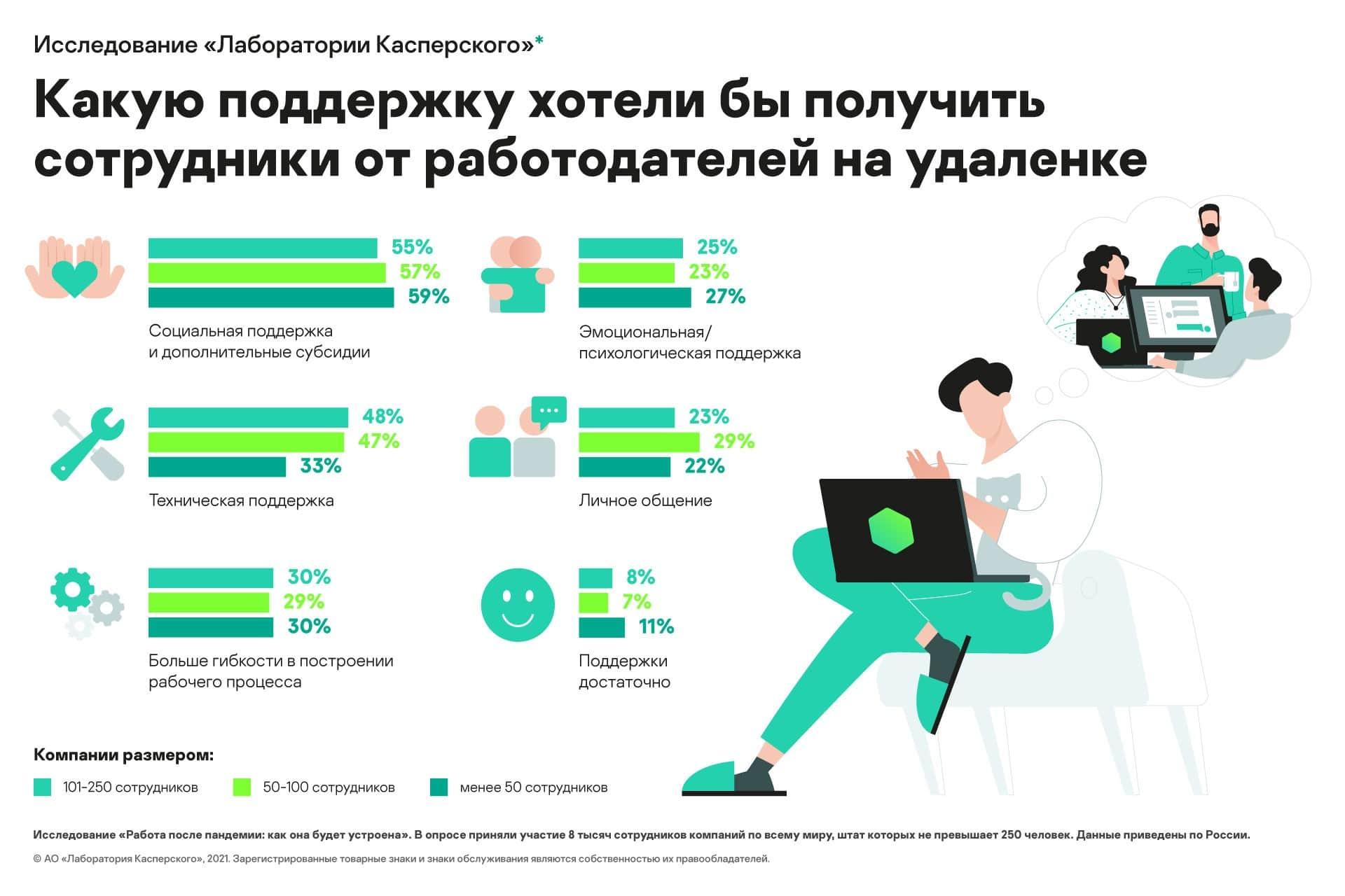 laboratoriya-kasperskogo-sotrudniki-malenkih-firm-bolshe-nuzhdayutsya-v-psihologicheskoi-chem-v-tehnicheskoi-podderzhke-ot-rabotodatelei.jpg