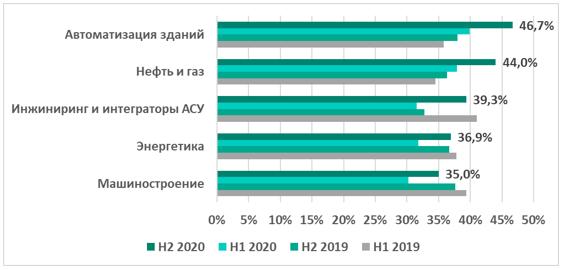 vo-vtorom-polugodii-2020-goda-snova-nachala-rasti-dolya-atakovannih-kompyuterov-asu-tp.png