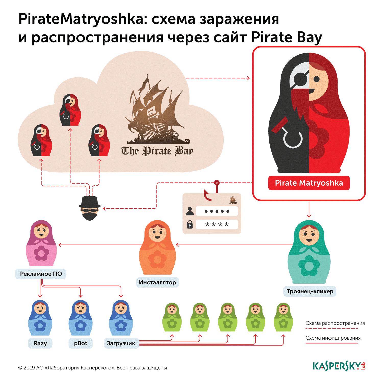 «Лаборатория Касперского» выявила схему распространения ПО PirateMatryoshka через торрент-трекер The Pirate Bay