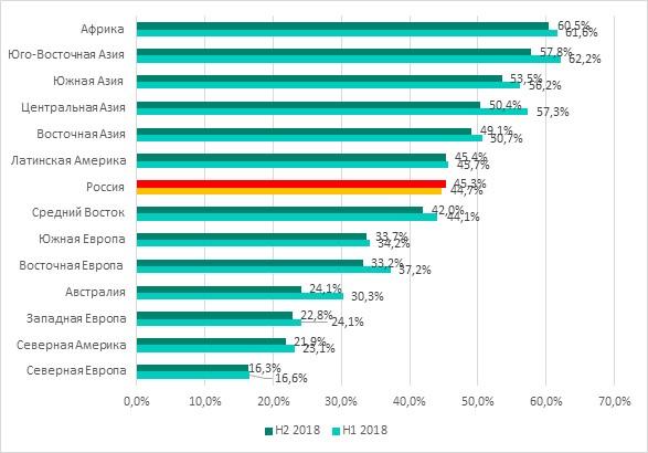 Процент компьютеров АСУ в разных регионах, на которых была заблокирована активность вредоносных объектов, второе полугодие 2018