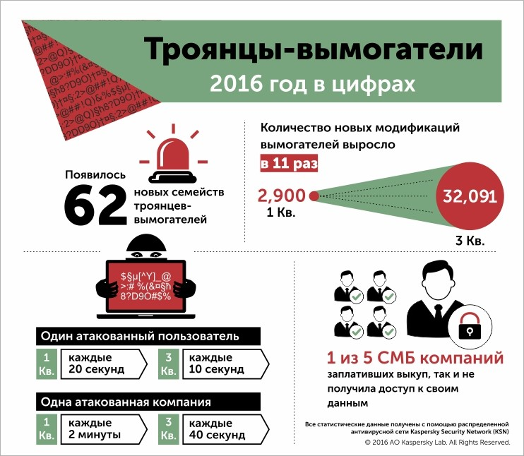 ransomware-2016-in-numbers-ru.jpg
