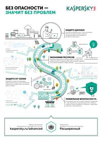 Kaspersky Endpoint Security с целью бизнеса Расширенный
